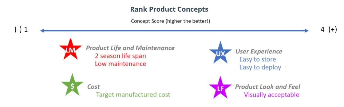 rank-product-concepts