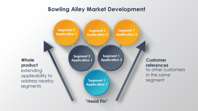 bowling-alley-market-development-strategy