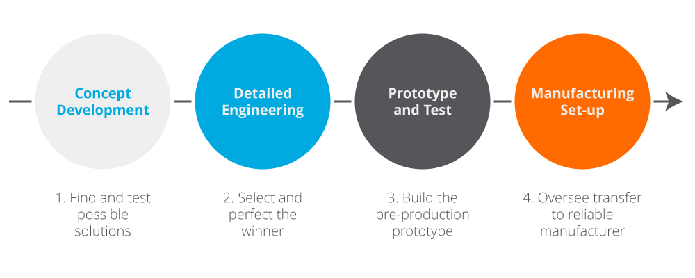 product-development-process-stages