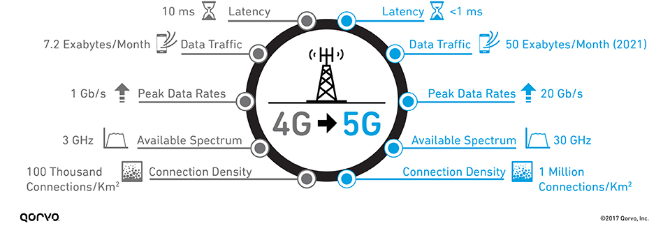 difference-between-4g-and-5