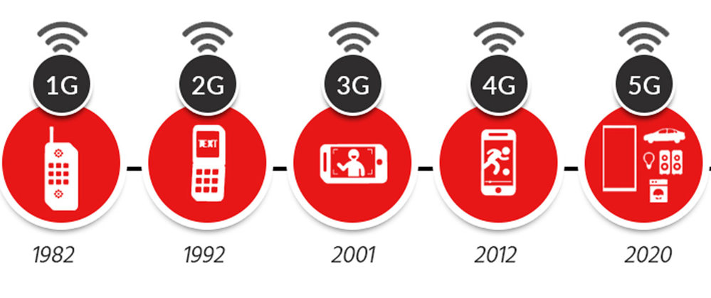 how-5g-evolved