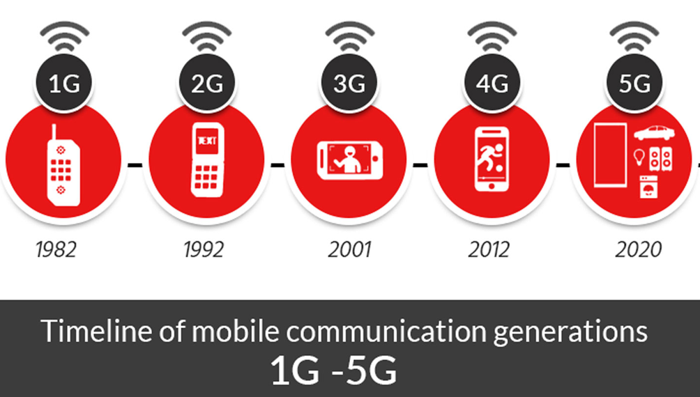 iot-1g-2g-3g-4g-5g-evolutio