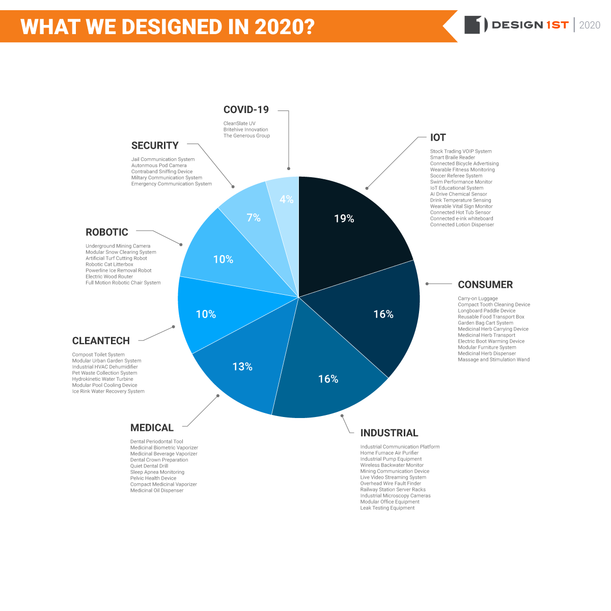 2020-product-design-projects
