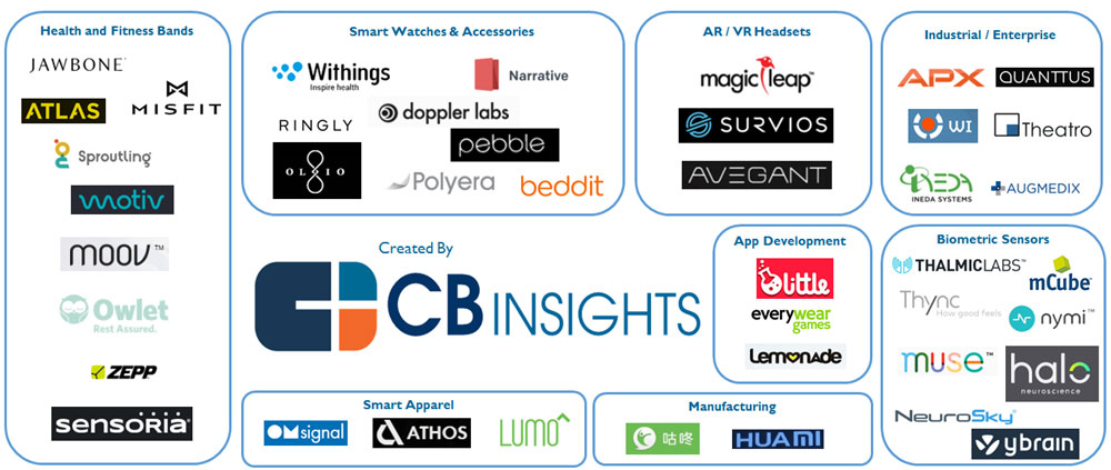 wearable-startup-categories